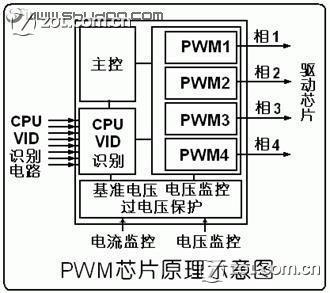 你知道吗:cpu供电电路中各部件的作用