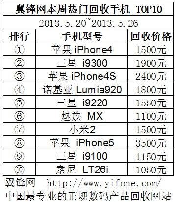 二手手机的回收价格